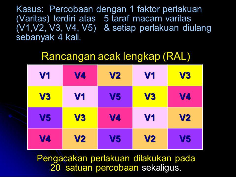 Kasus: Percobaan dengan 1 faktor perlakuan (Varitas) terdiri atas 5 taraf macam varitas (V1,V2, V3, V4, V5) & setiap perlakuan diulang sebanyak 4 kali