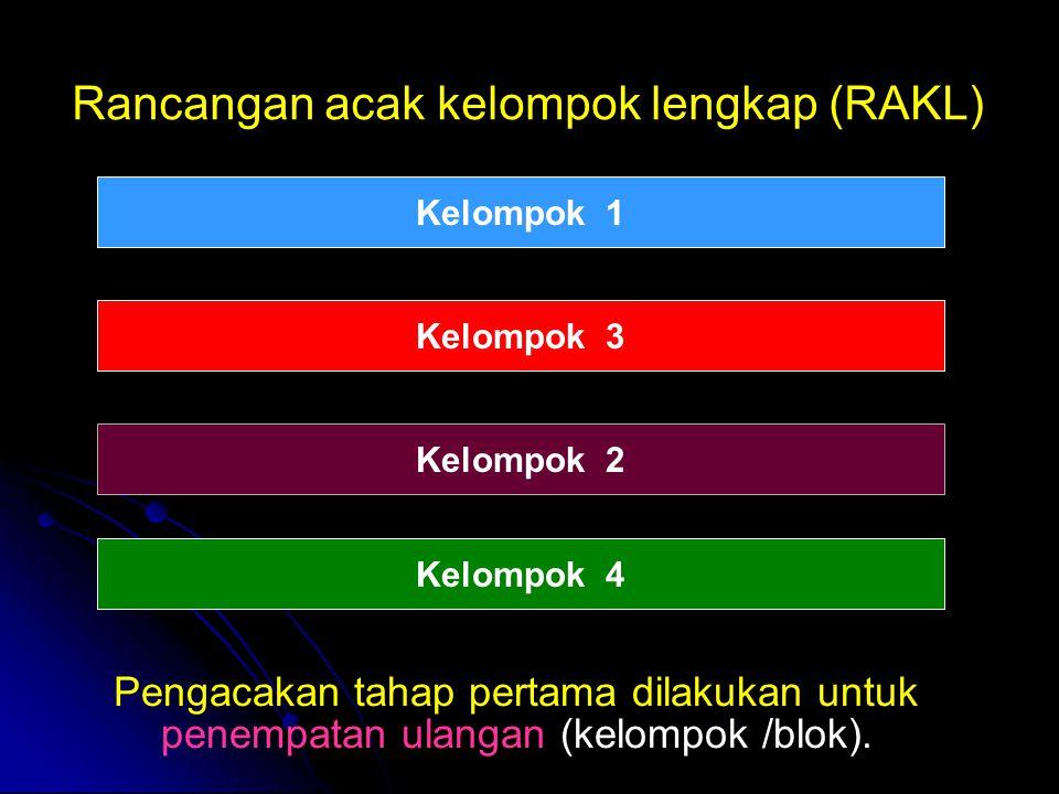 Rancangan acak kelompok lengkap (RAKL) Pengacakan tahap pertama dilakukan untuk penempatan ulangan (kelompok /blok). Kelompok 1 Kelompok 3 Kelompok 2