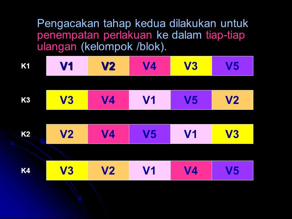 Pengacakan tahap kedua dilakukan untuk penempatan perlakuan ke dalam tiap-tiap ulangan (kelompok /blok). V1V2V4V3V5 V3V4V1V5V2 V4V5V1V3 V2V1V4V5 K1 K3