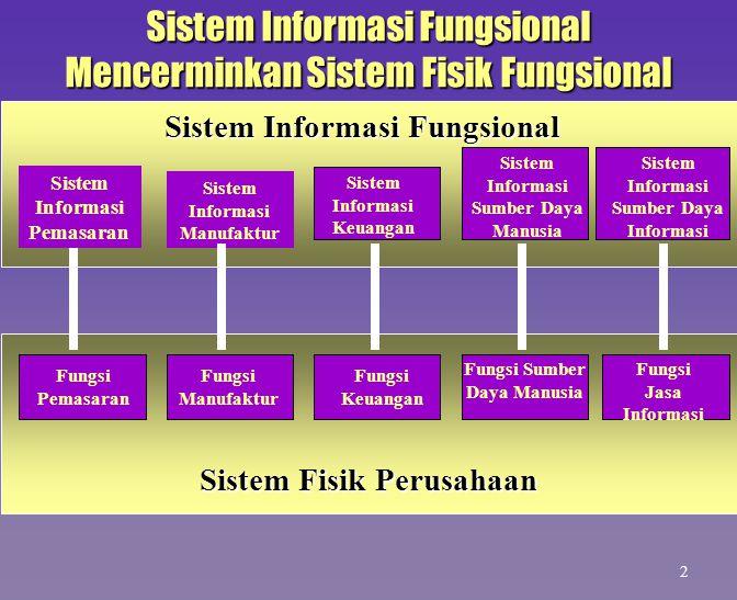 Sistem Informasi Fungsional Sistem Informasi Pemasaran Sistem Informasi Manufaktur Sistem Informasi Keuangan Sistem Informasi Sumber Daya Manusia Fung