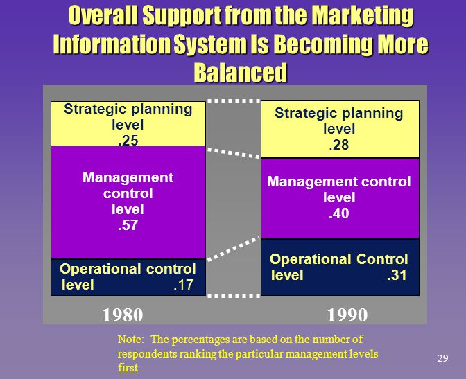 Overall Support from the Marketing Information System Is Becoming More Balanced Strategic planning level.25 Management control level.57 Operational co