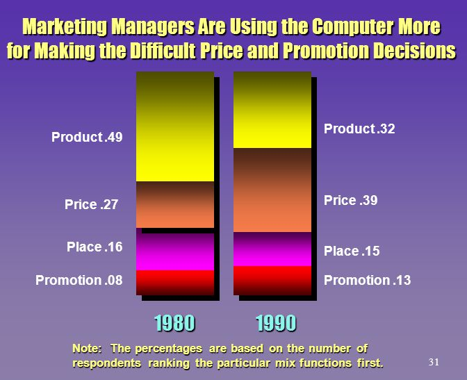 Note: The percentages are based on the number of respondents ranking the particular mix functions first. Marketing Managers Are Using the Computer Mor