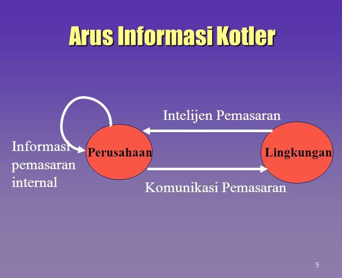 Definisi Sistem Informasi Pemasaran Suatu sistem berbasis komputer yang bekerja sama dengan sistem informasi fungsional lain untuk mendukung manajemen perusahaan dalam menyelesaikan masalah yang berhubungan dengan pemasaran produk.