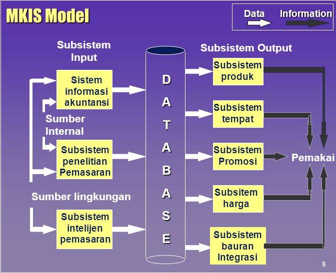Subsistem Input Subsistem Output DATABASE Sistem informasi akuntansi Subsistem penelitian Pemasaran Subsistem intelijen pemasaran Sumber Internal Sumb