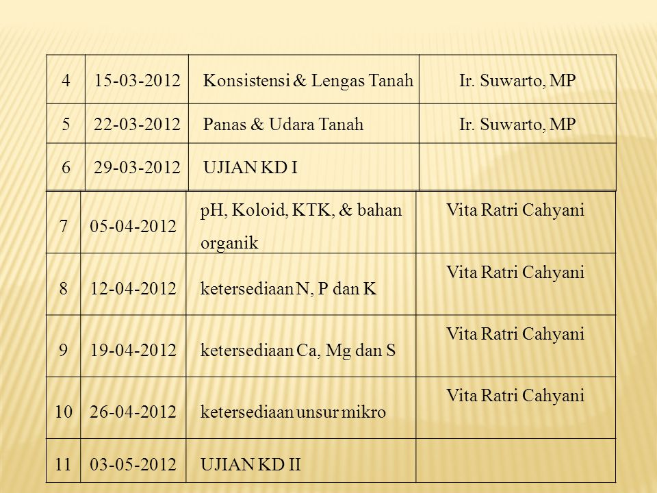 415-03-2012Konsistensi & Lengas TanahIr. Suwarto, MP 522-03-2012Panas & Udara TanahIr.