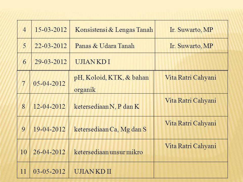 415-03-2012Konsistensi & Lengas TanahIr. Suwarto, MP 522-03-2012Panas & Udara TanahIr. Suwarto, MP 629-03-2012UJIAN KD I 705-04-2012 pH, Koloid, KTK,