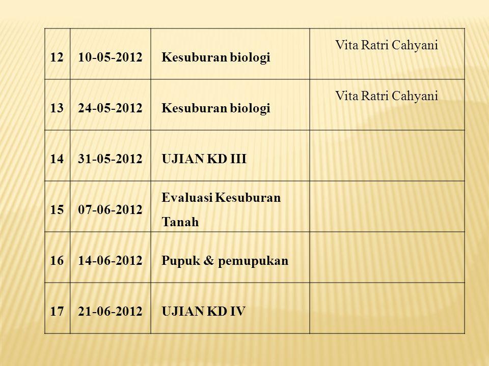 121210-05-2012Kesuburan biologi Vita Ratri Cahyani 131324-05-2012Kesuburan biologi Vita Ratri Cahyani 141431-05-2012UJIAN KD III 151507-06-2012 Evaluasi Kesuburan Tanah 161614-06-2012Pupuk & pemupukan 171721-06-2012UJIAN KD IV