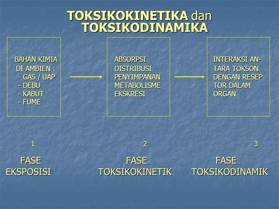 TOKSIKOKINETIKA dan TOKSIKODINAMIKA BAHAN KIMIAABSORPSI INTERAKSI AN- BAHAN KIMIAABSORPSI INTERAKSI AN- DI AMBIEN :DISTRIBUSI TARA TOKSON DI AMBIEN :D