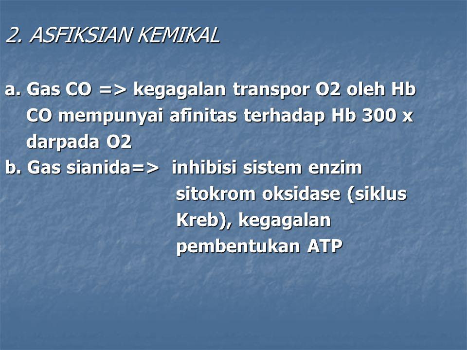 2. ASFIKSIAN KEMIKAL a. Gas CO => kegagalan transpor O2 oleh Hb CO mempunyai afinitas terhadap Hb 300 x CO mempunyai afinitas terhadap Hb 300 x darpad