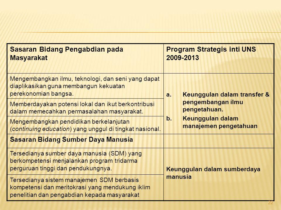 Sasaran Bidang PenelitianProgram Strategis inti UNS 2009-2013 Menyelenggarakan program penelitian yang bermutu dan produktif.