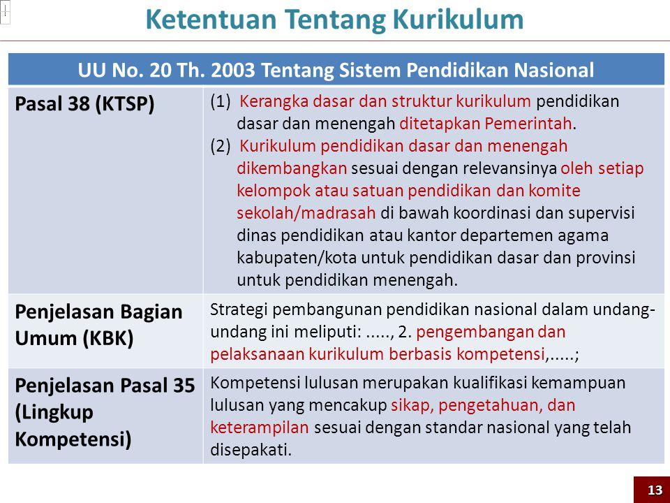 UU No. 20 Th. 2003 Tentang Sistem Pendidikan Nasional Pasal 38 (KTSP) (1) Kerangka dasar dan struktur kurikulum pendidikan dasar dan menengah ditetapk