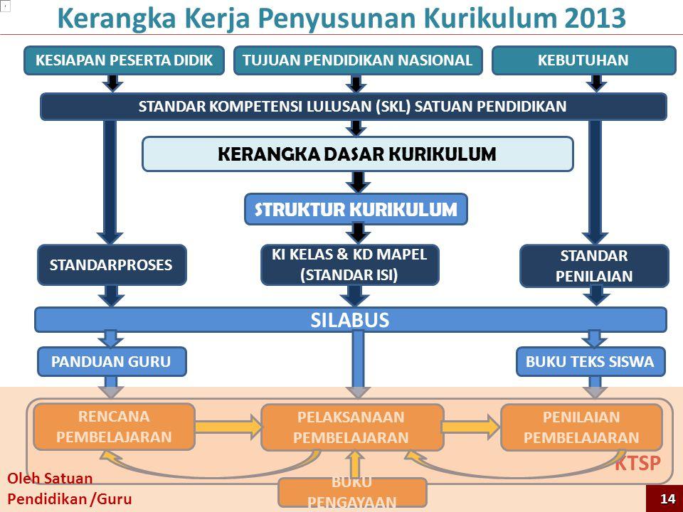 Kerangka Kerja Penyusunan Kurikulum 2013 KTSP TUJUAN PENDIDIKAN NASIONAL STANDAR KOMPETENSI LULUSAN (SKL) SATUAN PENDIDIKAN KERANGKA DASAR KURIKULUM STRUKTUR KURIKULUM KI KELAS & KD MAPEL (STANDAR ISI) STANDARPROSES STANDAR PENILAIAN SILABUS PELAKSANAAN PEMBELAJARAN PANDUAN GURUBUKU TEKS SISWA KESIAPAN PESERTA DIDIKKEBUTUHAN RENCANA PEMBELAJARAN PENILAIAN PEMBELAJARAN BUKU PENGAYAAN Oleh Satuan Pendidikan /Guru 14