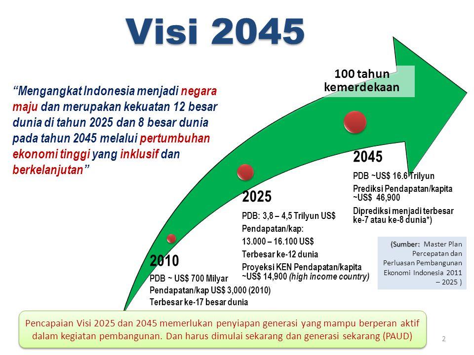 Visi 2045 2010 PDB ~ US$ 700 Milyar Pendapatan/kap US$ 3,000 (2010) Terbesar ke-17 besar dunia 2025 PDB: 3,8 – 4,5 Trilyun US$ Pendapatan/kap: 13.000 – 16.100 US$ Terbesar ke-12 dunia Proyeksi KEN Pendapatan/kapita ~US$ 14,900 (high income country) 2045 PDB ~US$ 16.6 Trilyun Prediksi Pendapatan/kapita ~US$ 46,900 Diprediksi menjadi terbesar ke-7 atau ke-8 dunia*) Mengangkat Indonesia menjadi negara maju dan merupakan kekuatan 12 besar dunia di tahun 2025 dan 8 besar dunia pada tahun 2045 melalui pertumbuhan ekonomi tinggi yang inklusif dan berkelanjutan 100 tahun kemerdekaan (Sumber: (Sumber: Master Plan Percepatan dan Perluasan Pembangunan Ekonomi Indonesia 2011 – 2025 ) Pencapaian Visi 2025 dan 2045 memerlukan penyiapan generasi yang mampu berperan aktif dalam kegiatan pembangunan.