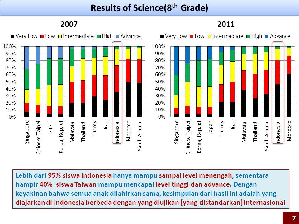Results of Science(8 th Grade) 20072011 Lebih dari 95% siswa Indonesia hanya mampu sampai level menengah, sementara hampir 40% siswa Taiwan mampu menc
