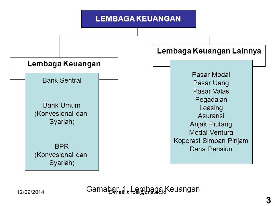 12/09/2014E-mail: kholil@uns.ac.id Adapun jenis-jenis lembaga keuangan lainnya yang ada di indonesia saat ini antara lain : 1).