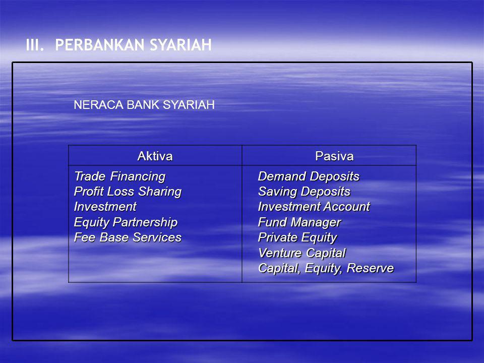 III. PERBANKAN SYARIAH AktivaPasiva Trade Financing Profit Loss Sharing Investment Equity Partnership Fee Base Services Demand Deposits Saving Deposit