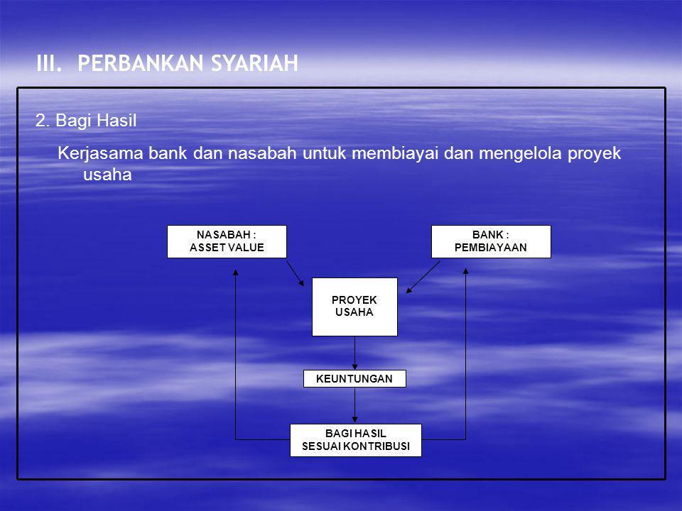 III. PERBANKAN SYARIAH 2. Bagi Hasil Kerjasama bank dan nasabah untuk membiayai dan mengelola proyek usaha BANK : PEMBIAYAAN NASABAH : ASSET VALUE PRO
