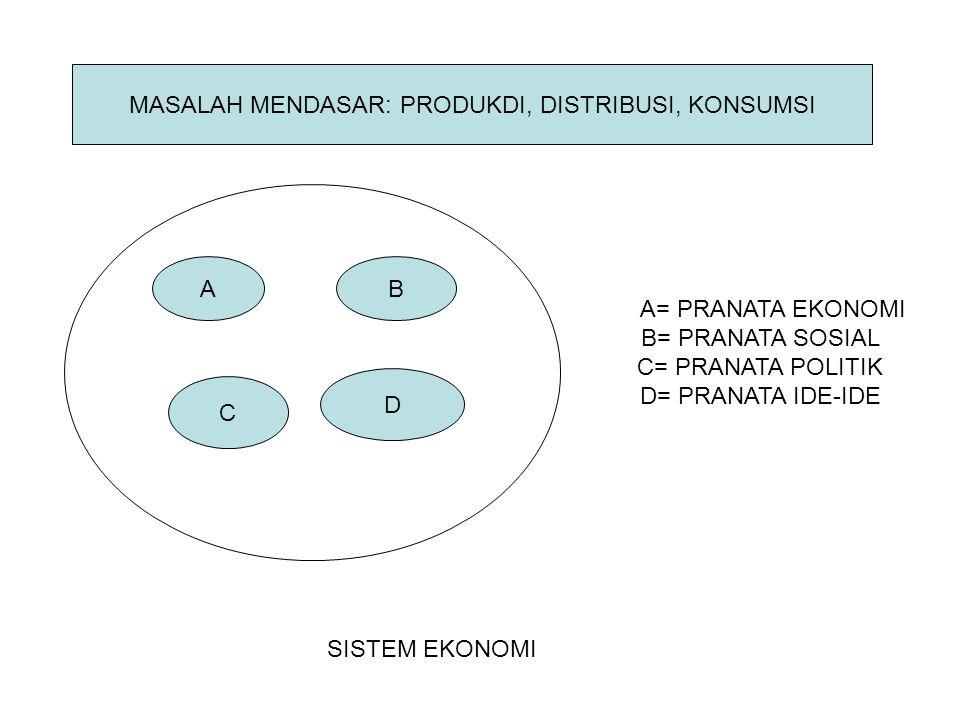 AB C D SISTEM EKONOMI A= PRANATA EKONOMI B= PRANATA SOSIAL C= PRANATA POLITIK D= PRANATA IDE-IDE MASALAH MENDASAR: PRODUKDI, DISTRIBUSI, KONSUMSI
