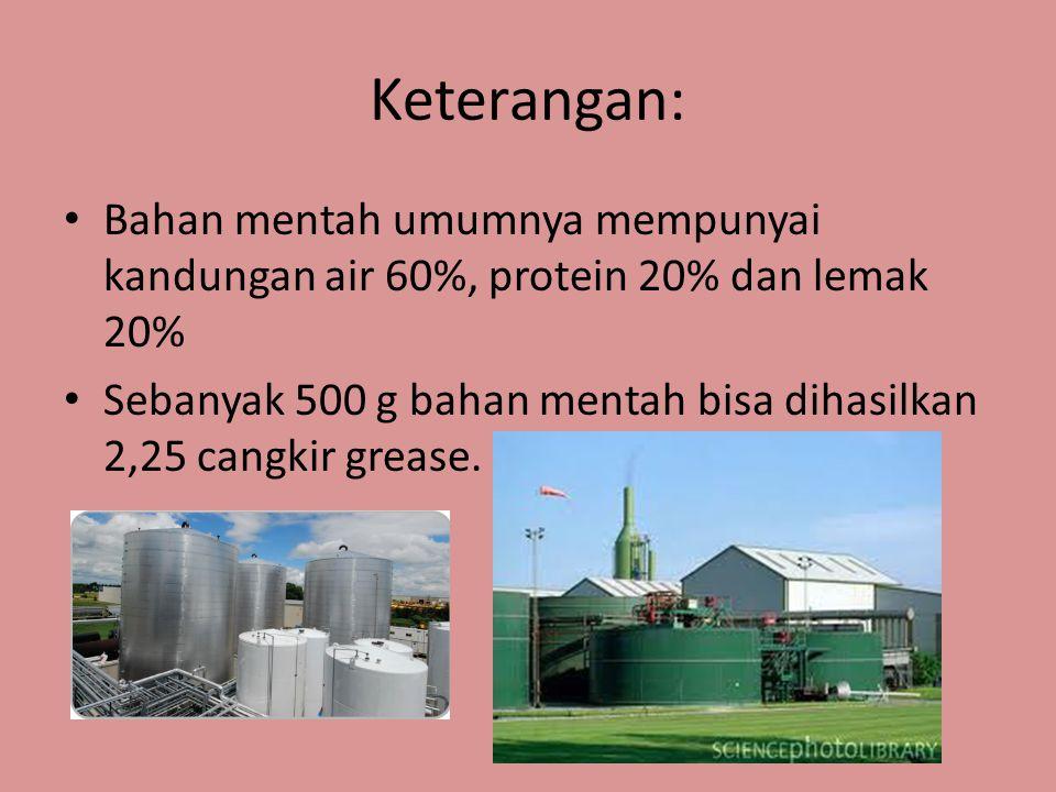 Keterangan: Bahan mentah umumnya mempunyai kandungan air 60%, protein 20% dan lemak 20% Sebanyak 500 g bahan mentah bisa dihasilkan 2,25 cangkir greas