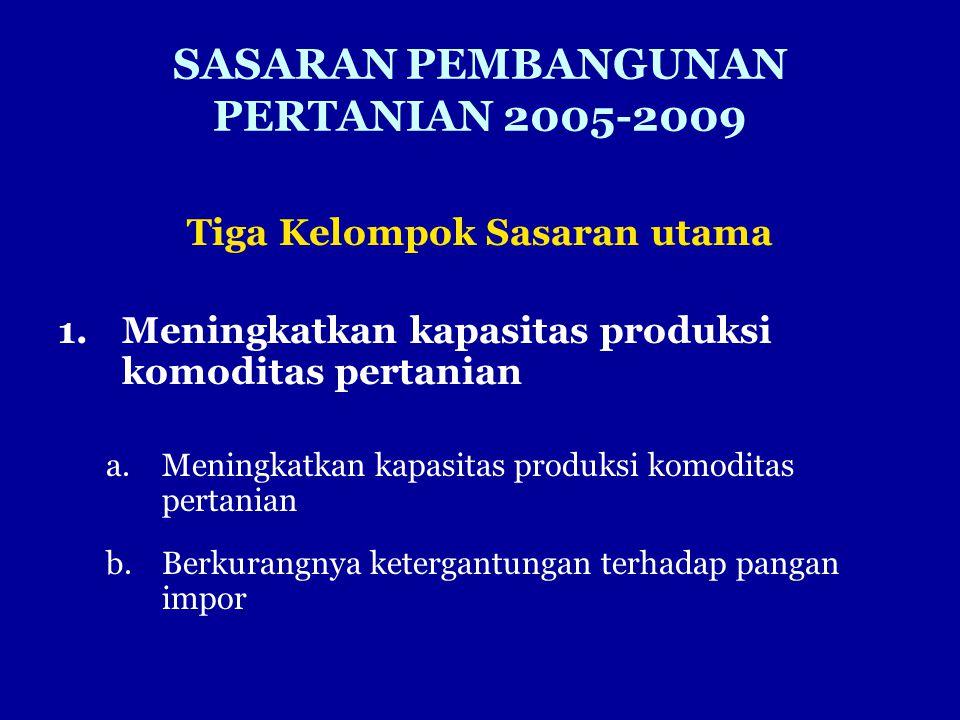 SASARAN PEMBANGUNAN PERTANIAN 2005-2009 Tiga Kelompok Sasaran utama 1.Meningkatkan kapasitas produksi komoditas pertanian a.Meningkatkan kapasitas produksi komoditas pertanian b.Berkurangnya ketergantungan terhadap pangan impor