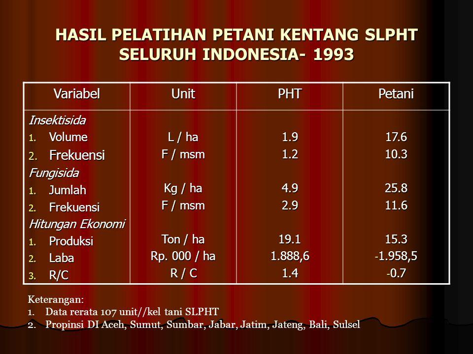 HASIL PELATIHAN PETANI KENTANG SLPHT SELURUH INDONESIA- 1993 VariabelUnitPHTPetani Insektisida 1. Volume 2. Frekuensi Fungisida 1. Jumlah 2. Frekuensi