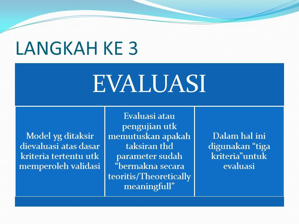 LANGKAH KE 3 EVALUASI Model yg ditaksir dievaluasi atas dasar kriteria tertentu utk memperoleh validasi Evaluasi atau pengujian utk memutuskan apakah