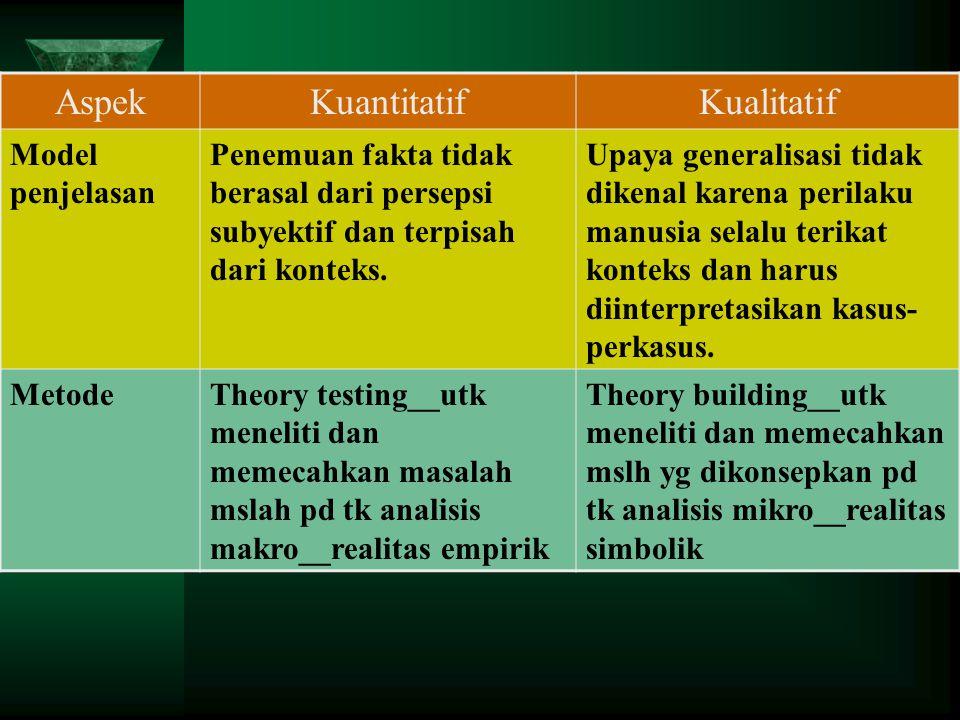 Perbedaan penelitian kualitatif dan penelitian kuantitatif ditinjau dari berbagai aspek AspekKuantitatifKualitatif ObyekRealitas struktural __Realitas