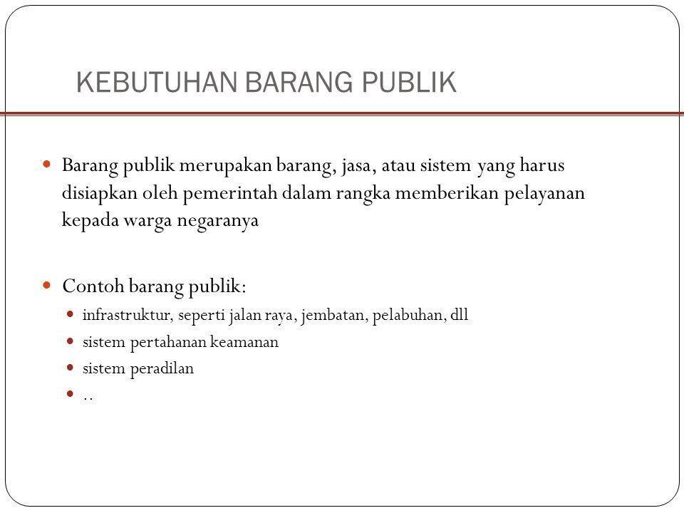 KEBUTUHAN BARANG PUBLIK Pengadaan barang publik dapat dilakukan oleh pemerintah atau perusahaan Sifat-sifat barang publik: Tidak eksklusif.