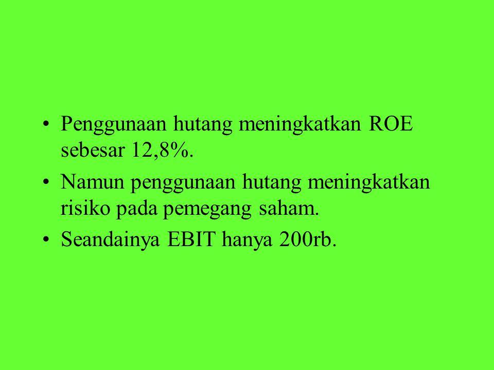 Penggunaan hutang meningkatkan ROE sebesar 12,8%.