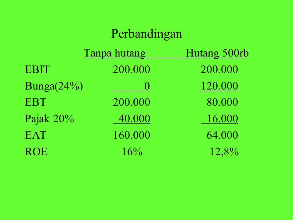 Perbandingan Tanpa hutang Hutang 500rb EBIT 200.000 200.000 Bunga(24%) 0120.000 EBT200.000 80.000 Pajak 20% 40.000 16.000 EAT160.000 64.000 ROE 16% 12,8%