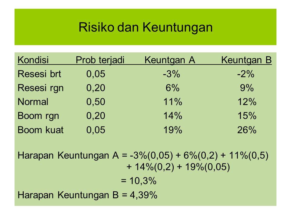 Perhitungan Risiko (dari deviasi standar) Deviasi standar: σ = (-3%-10,3%).0,05 + (6%-10,3%).0,20 + (11%-10,3%).0,5 + (14%-10,3%).0,20 + (19%-10,3%).0,05 = 4,39% Deviasi standar adalah ukuran simpangan nilai- nilai dari nilai yang diharapkan.