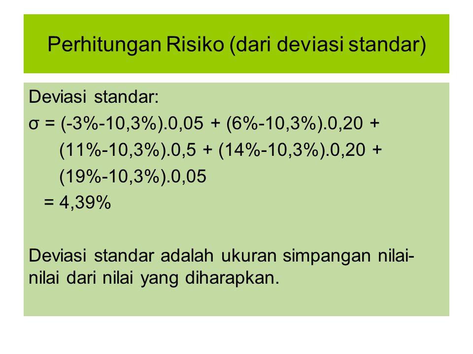 Perhitungan Risiko (dari deviasi standar) Deviasi standar: σ = (-3%-10,3%).0,05 + (6%-10,3%).0,20 + (11%-10,3%).0,5 + (14%-10,3%).0,20 + (19%-10,3%).0