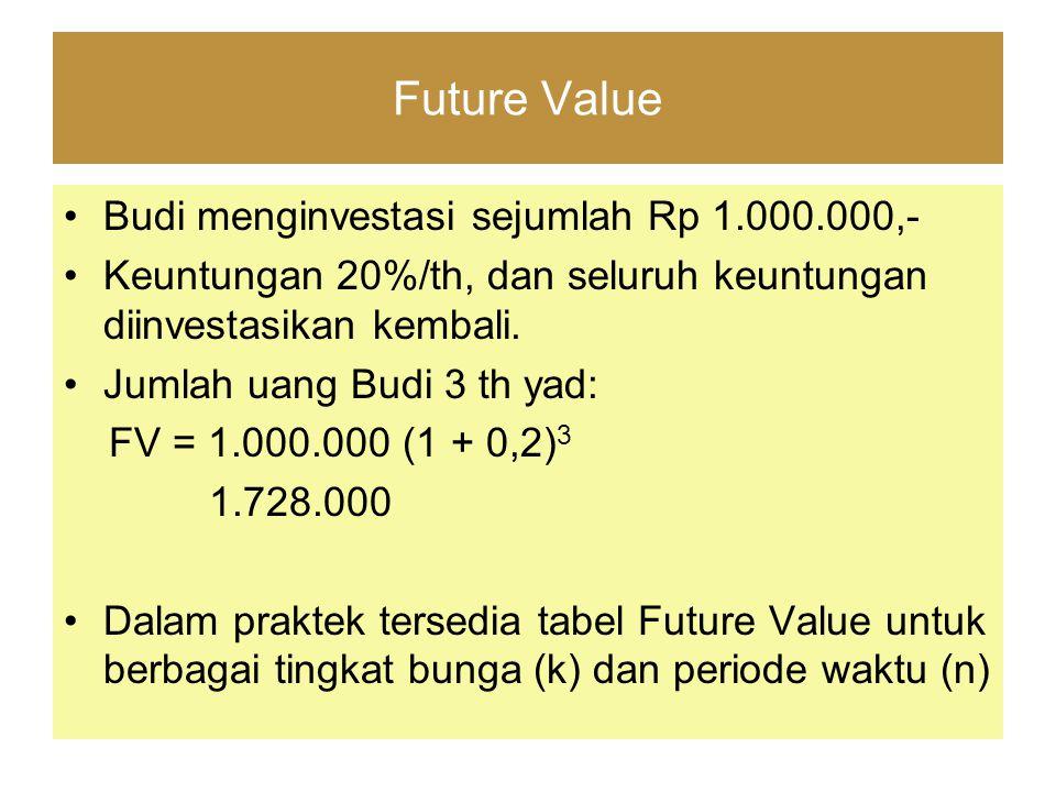 Future Value Budi menginvestasi sejumlah Rp 1.000.000,- Keuntungan 20%/th, dan seluruh keuntungan diinvestasikan kembali. Jumlah uang Budi 3 th yad: F