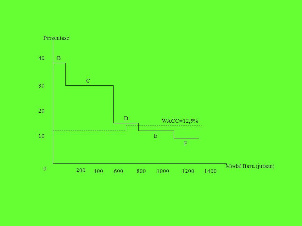 200 400600140080010001200 10 20 30 40 0 B C D E F Persentase Modal Baru (jutaan) WACC=12,5%