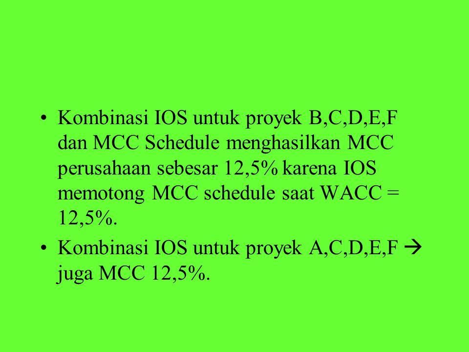 Kombinasi IOS untuk proyek B,C,D,E,F dan MCC Schedule menghasilkan MCC perusahaan sebesar 12,5% karena IOS memotong MCC schedule saat WACC = 12,5%. Ko