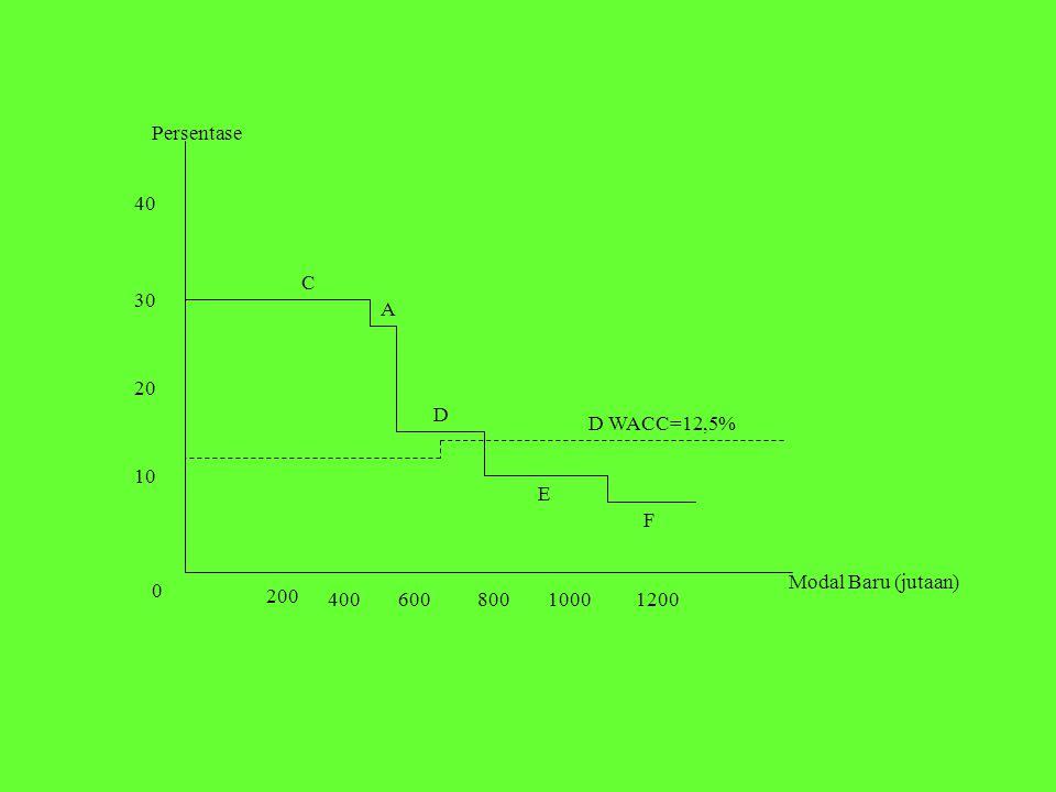 200 40060080010001200 10 20 30 40 0 C D E F Persentase Modal Baru (jutaan) A D WACC=12,5%
