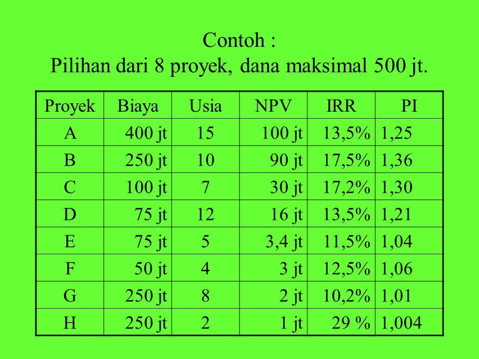 Contoh : Pilihan dari 8 proyek, dana maksimal 500 jt. ProyekBiayaUsiaNPVIRRPI A400 jt15100 jt13,5%1,25 B250 jt1090 jt17,5%1,36 C100 jt730 jt17,2%1,30