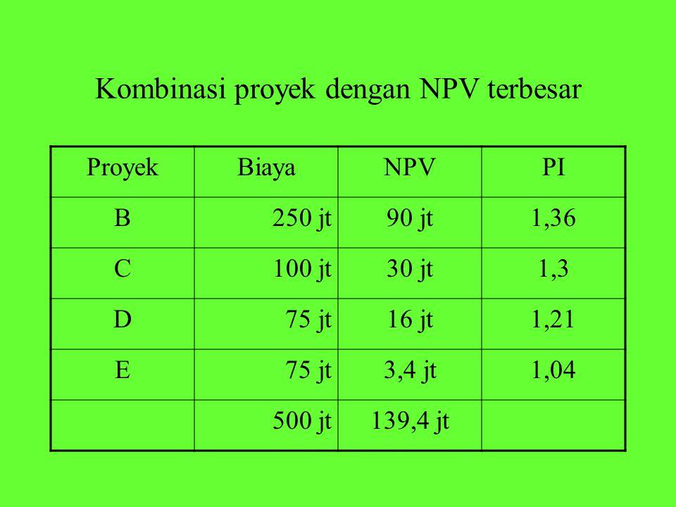 Kombinasi proyek dengan NPV terbesar ProyekBiayaNPVPI B250 jt90 jt1,36 C100 jt30 jt1,3 D75 jt16 jt1,21 E75 jt3,4 jt1,04 500 jt139,4 jt