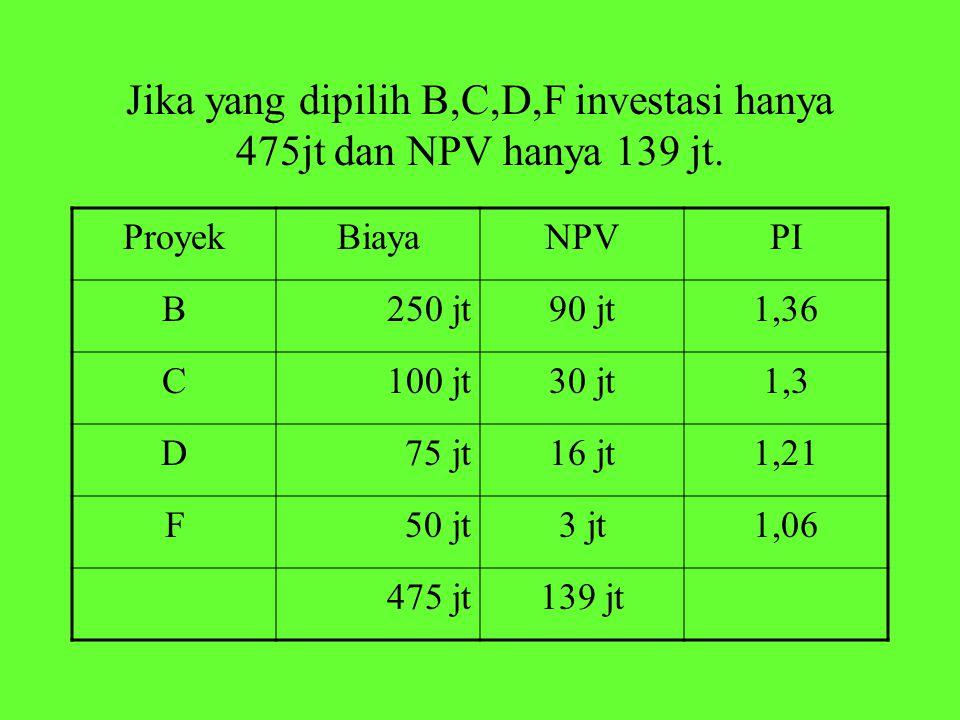 Jika yang dipilih B,C,D,F investasi hanya 475jt dan NPV hanya 139 jt. ProyekBiayaNPVPI B250 jt90 jt1,36 C100 jt30 jt1,3 D75 jt16 jt1,21 F50 jt3 jt1,06