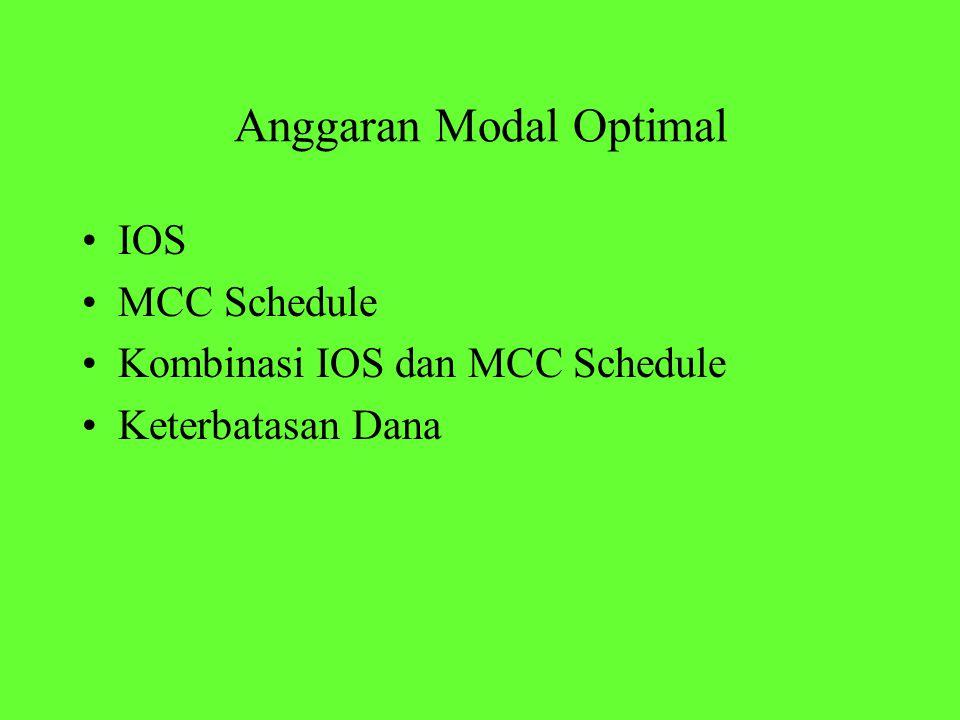 IOS MCC Schedule Kombinasi IOS dan MCC Schedule Keterbatasan Dana