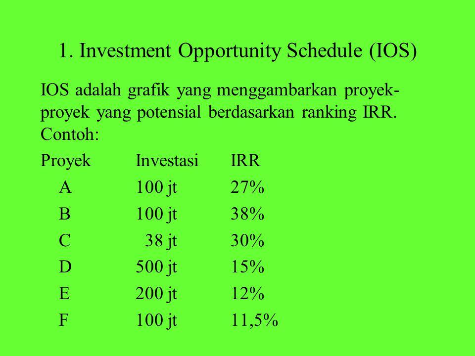 1. Investment Opportunity Schedule (IOS) IOS adalah grafik yang menggambarkan proyek- proyek yang potensial berdasarkan ranking IRR. Contoh: ProyekInv