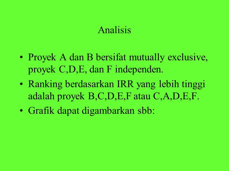 Analisis Proyek A dan B bersifat mutually exclusive, proyek C,D,E, dan F independen. Ranking berdasarkan IRR yang lebih tinggi adalah proyek B,C,D,E,F
