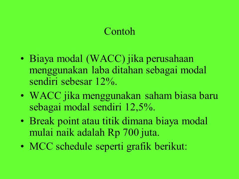 Contoh Biaya modal (WACC) jika perusahaan menggunakan laba ditahan sebagai modal sendiri sebesar 12%. WACC jika menggunakan saham biasa baru sebagai m