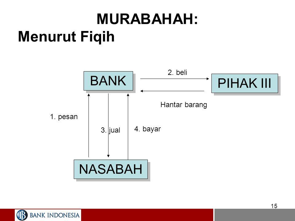 15 MURABAHAH: Menurut Fiqih BANK NASABAH PIHAK III 1. pesan 2. beli Hantar barang 4. bayar 3. jual
