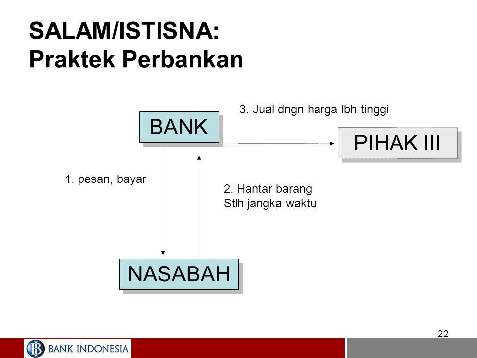 22 SALAM/ISTISNA: Praktek Perbankan BANK NASABAH PIHAK III 1. pesan, bayar 3. Jual dngn harga lbh tinggi 2. Hantar barang Stlh jangka waktu