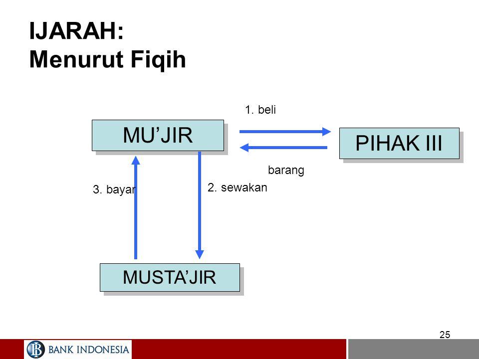 25 IJARAH: Menurut Fiqih MU'JIR MUSTA'JIR PIHAK III 2. sewakan 1. beli 3. bayar barang