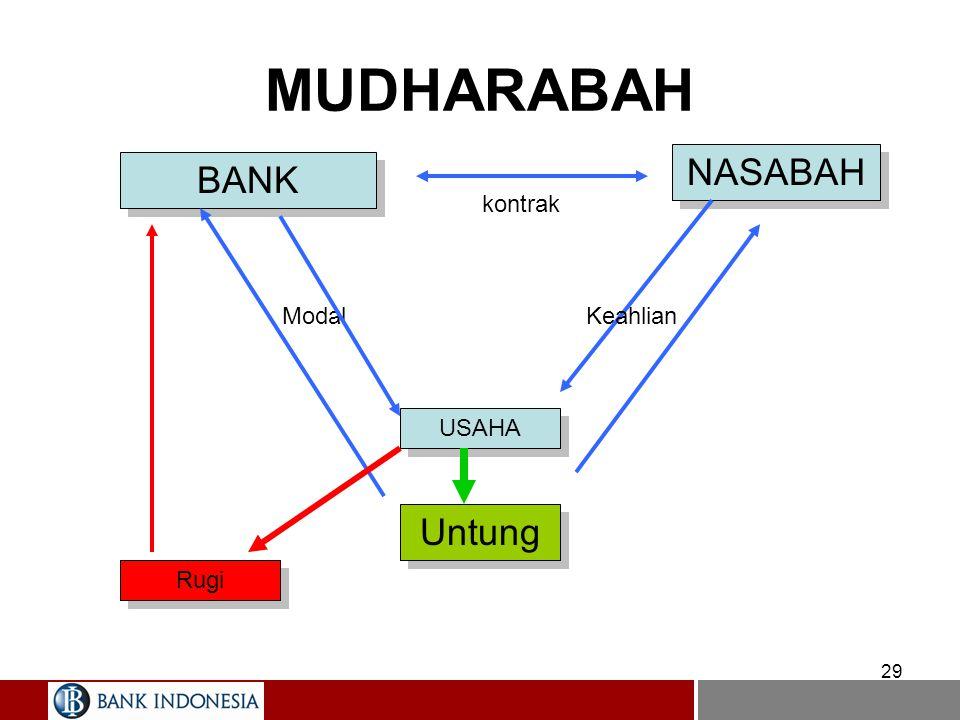 29 MUDHARABAH BANK NASABAH USAHA kontrak Modal Untung Rugi Keahlian