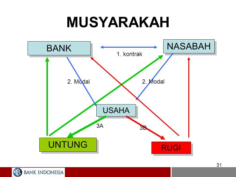 31 MUSYARAKAH BANK NASABAH USAHA 1. kontrak 2. Modal UNTUNG RUGI 2. Modal 3A 3B