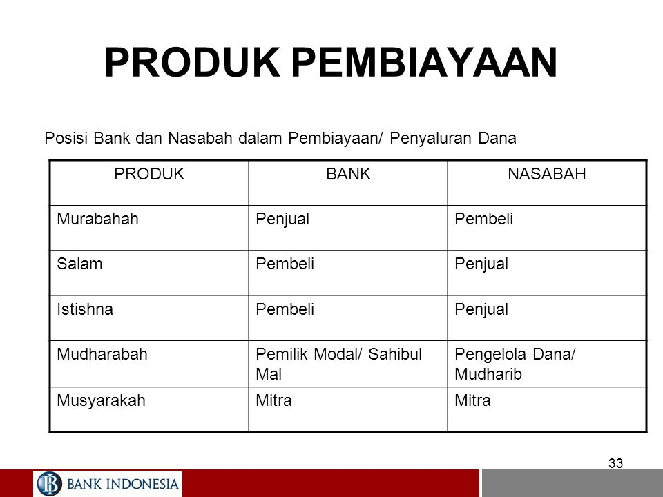 33 PRODUK PEMBIAYAAN Posisi Bank dan Nasabah dalam Pembiayaan/ Penyaluran Dana PRODUKBANKNASABAH MurabahahPenjualPembeli SalamPembeliPenjual IstishnaP