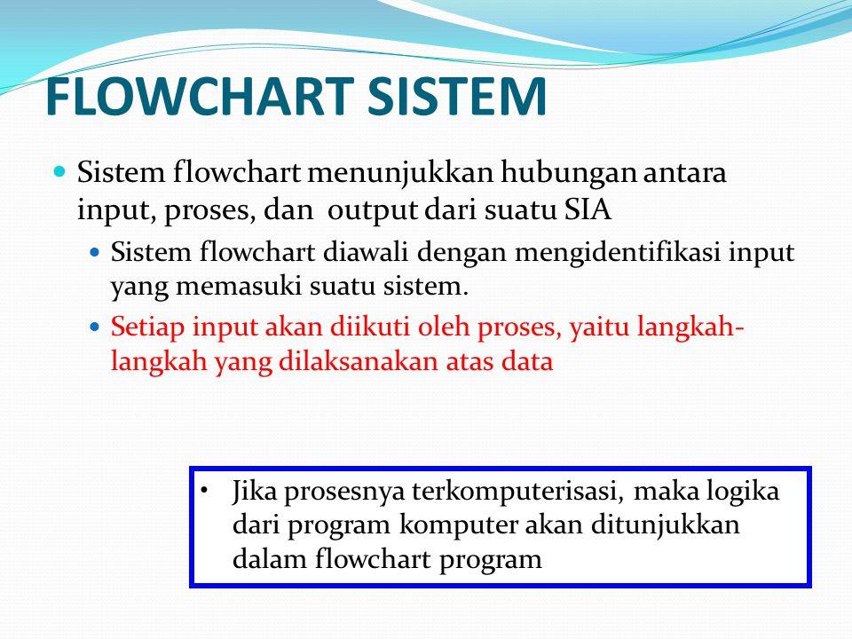 Sistem flowchart menunjukkan hubungan antara input, proses, dan output dari suatu SIA Sistem flowchart diawali dengan mengidentifikasi input yang memasuki suatu sistem.